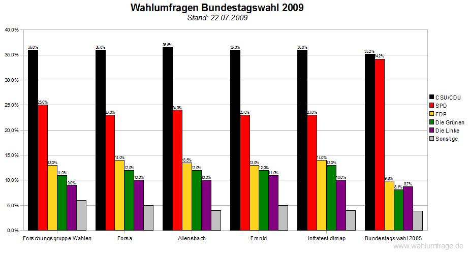 Wahlumfragen österreich