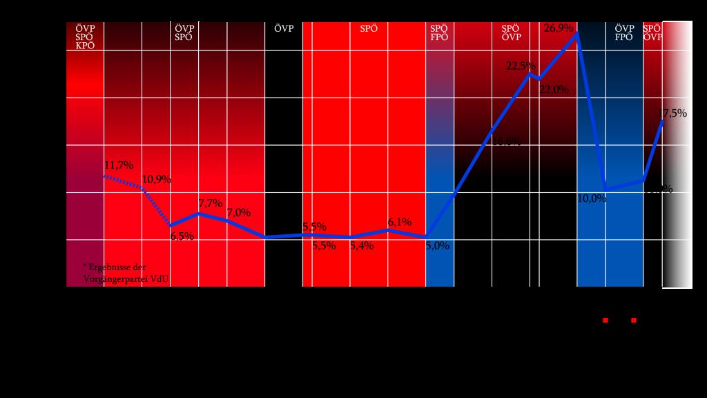 Staatenübergreifend gilt: wenn schwarz-rot regiert, die Demokratie verliert. (Foto: Imalipusram / cc-by-sa / wikipedia)