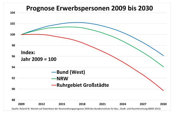 Bild-1-Bund-NRW-Ruhrgebiet-2009-2030