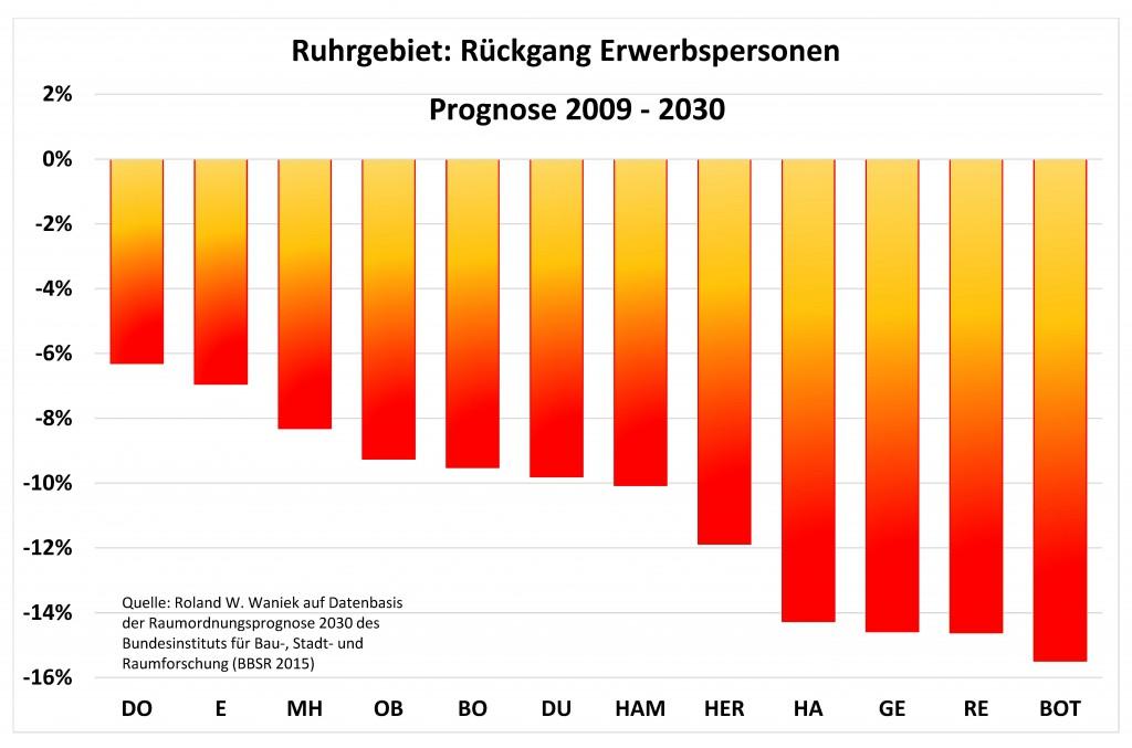 Bild-2-Ruhrgebiet-Großstaedte-2009-2030