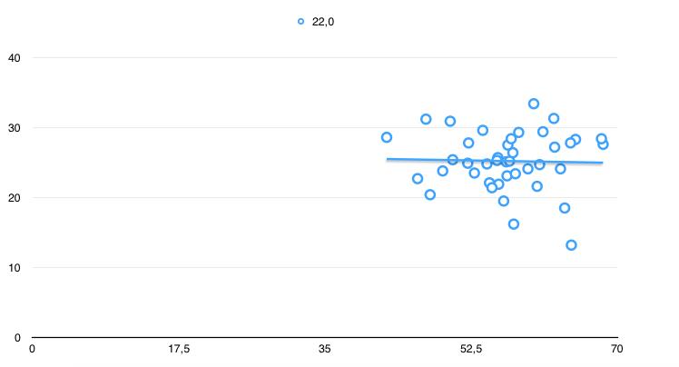 X-Achse: Wahlbeteiligung; Y-Achse: AfD-Ergebnis Nach 1454 von 2494 Wahlkreisen. Grafik: Sebastian Bartoschek