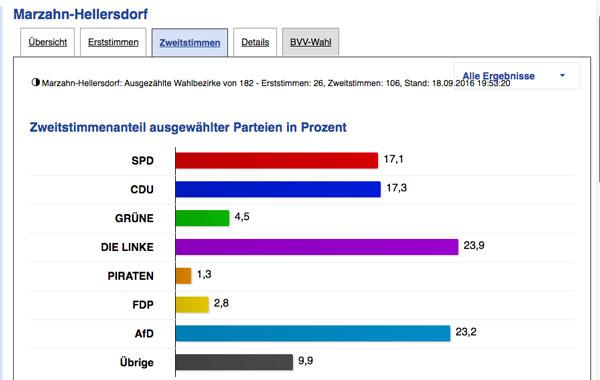 Marzahn 2016 - Zwischenergebnis nach gut der Hälfte der gezählten Stimmen. Quelle: Wahlen-Berlin
