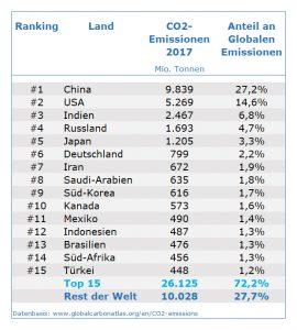 Top 15: CO2-Emissionen im Ländervergleich 2017