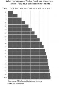 Wieviel Prozent aller fossilen Emissionen (seit 1751) fanden während meines Lebens statt?