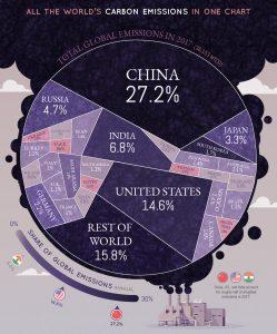 USA, China und der Rest der Welt: CO2-Emissionen Länderranking 2017. Quelle: www.visualcapitalist.com