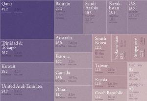 Top 20: Länder mit den höchsten CO2-Emissionen je Einwohner (Quelle: www.visualcapitalist.com)