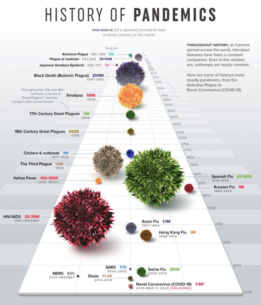Pandemien in der Geschichte (Quelle: visualcapitalist.com)