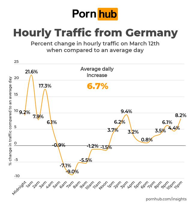 Pornhub: Zugriffe nach Uhrzeiten in Deutschland; Foto: Pornhub