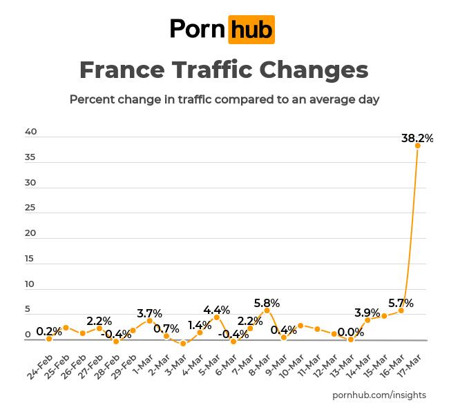 Pornhub: Besucherzahlen aus Frankreich; Foto: Pornhub