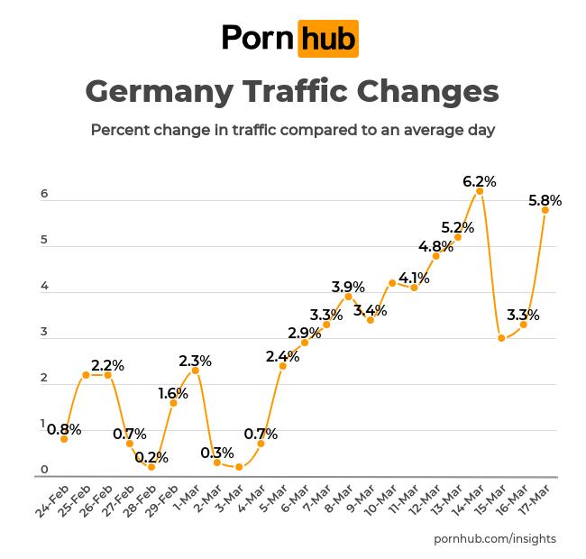 Pornhub: Besucherzahlen aus Deutschland; Foto: Pornhub