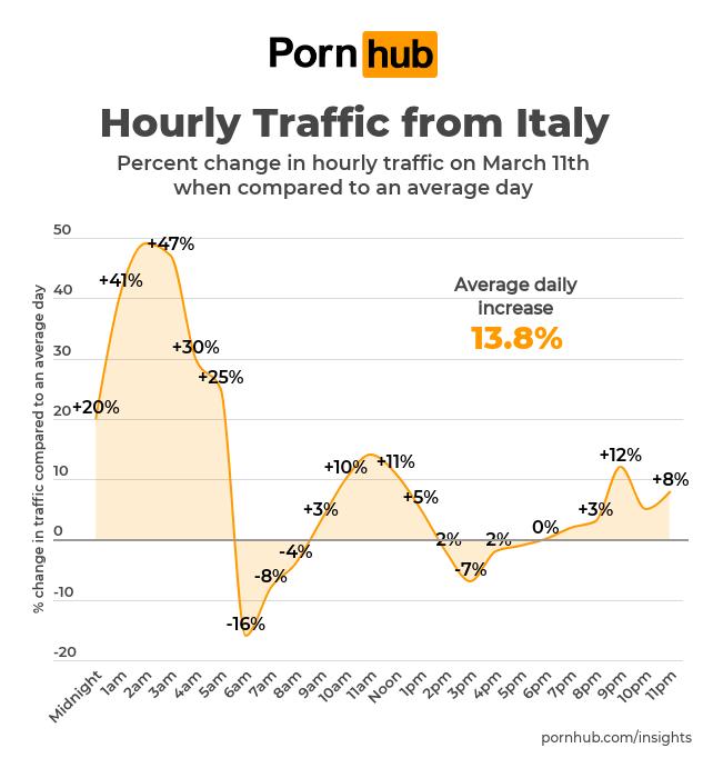 Pornhub: Zugriffe nach Uhrzeiten in Italien; Foto: Pornhub
