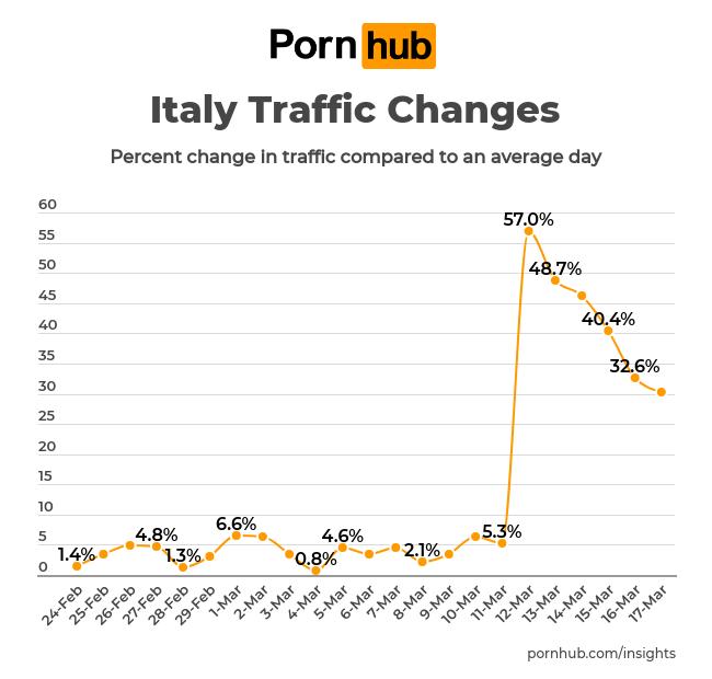Pornhub: Besucherzahlen aus Italien; Foto: Pornhub