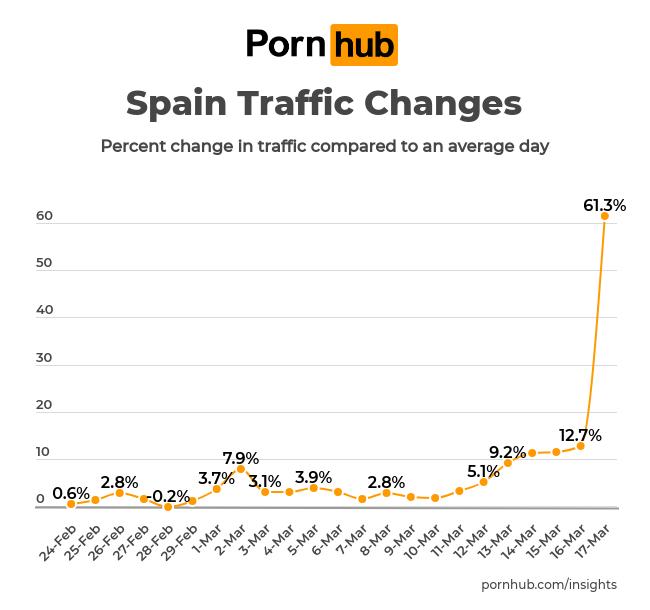 Pornhub: Besucherzahlen aus Spanien; Foto: Pornhub