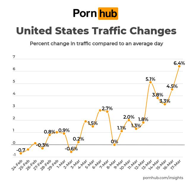 Pornhub: Besucherzahlen aus den USA; Foto: Pornhub