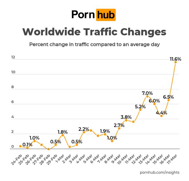 Öfter besucht seit die Krise ihren Lauf nahm: Pornhub; Foto: Pornhub