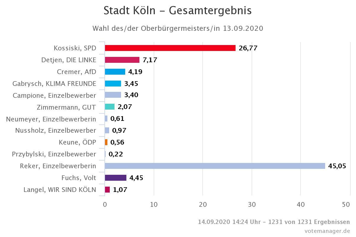Wahlen In Köln