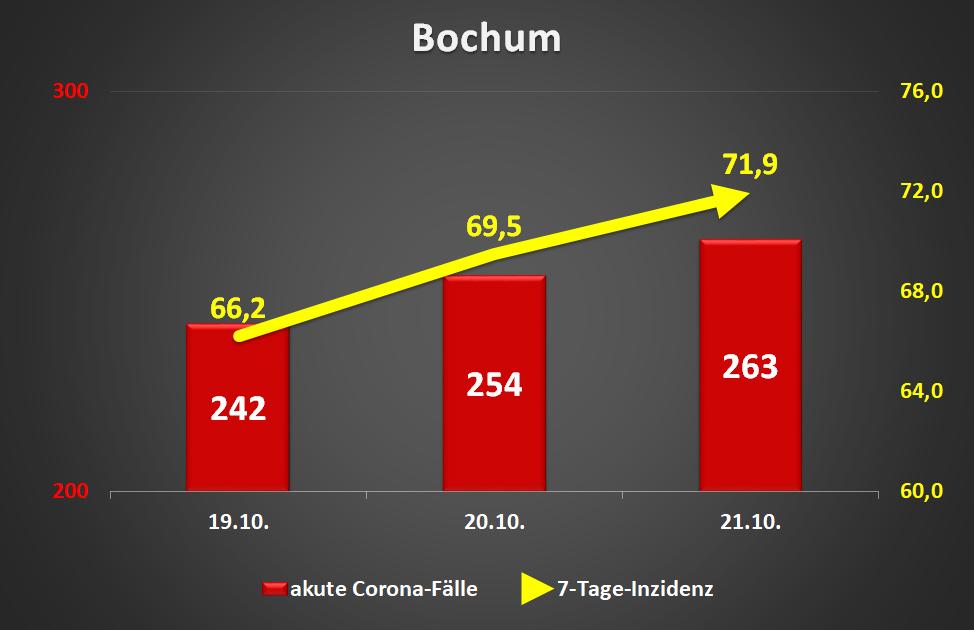 Bochum: Akute Corona-Fälle und 7-Tage-Inzidenz (Datenquelle: RKI, Stand 21.10.2020; Ersteller: Roland W Waniek)