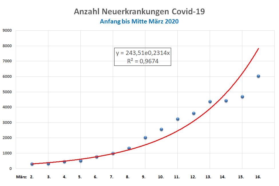 Anzahl Neuerkrankungen Covid-19 in Deutschland, Anfang bis Mitte März 2020