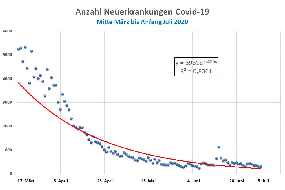 Anzahl Neuerkrankungen Covid-19 in Deutschland, Mitte März bis Anfang Juli 2020
