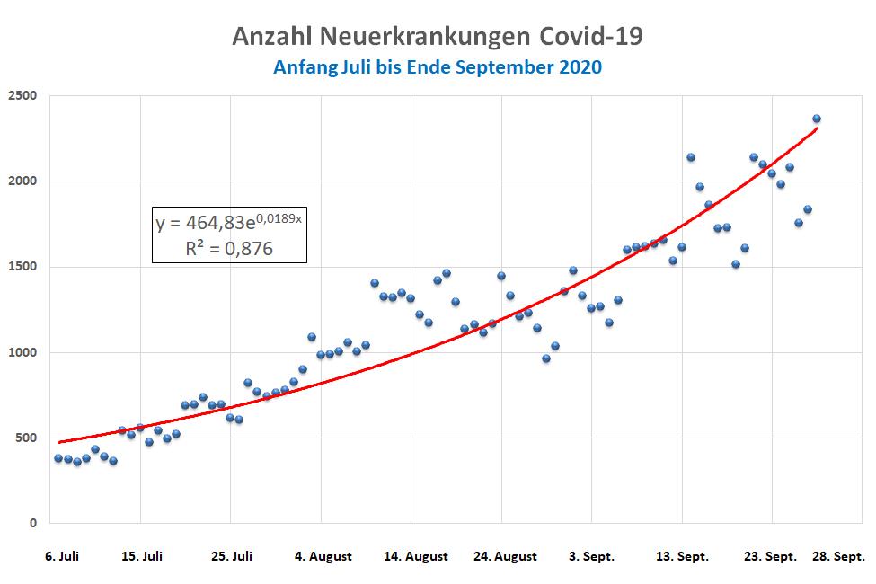 Anzahl Neuerkrankungen Covid-19 in Deutschland, Anfang Juli bis Ende September 2020