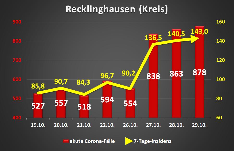 Datenquelle: RKI, Stand 29.10.2020; Ersteller: Roland W. Waniek