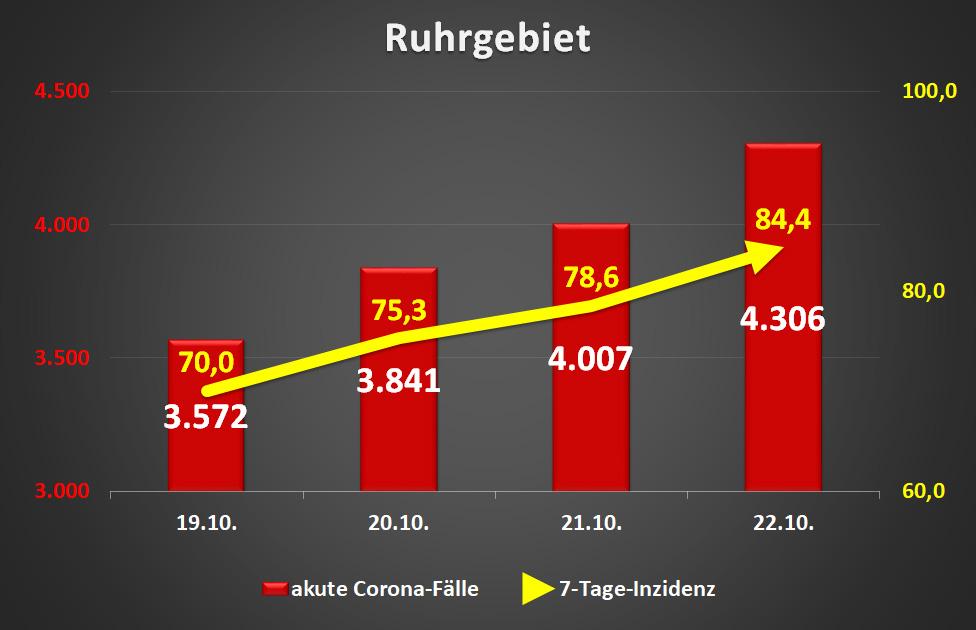 Corona Fälle Ruhrgebiet