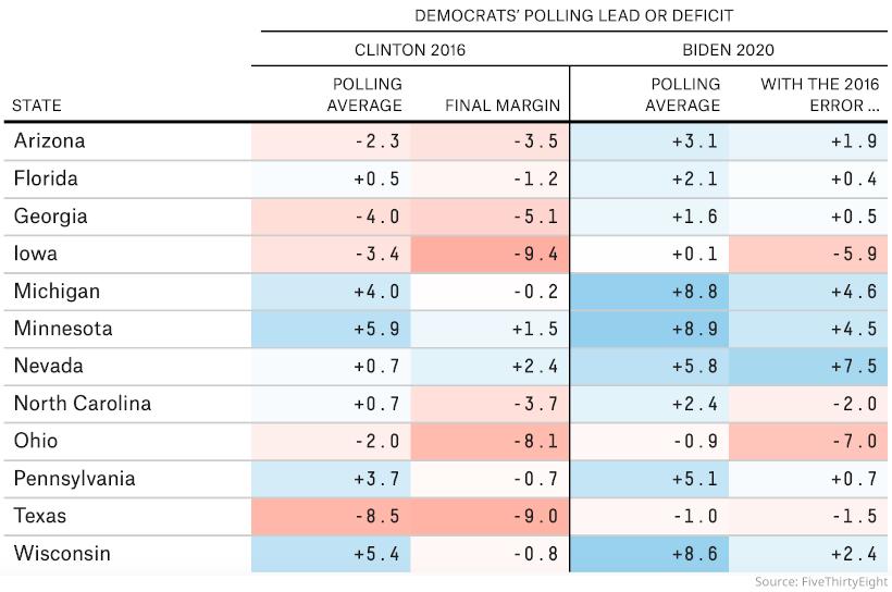 Wie geht die Präsidentenwahl in Swing States 2020 aus?