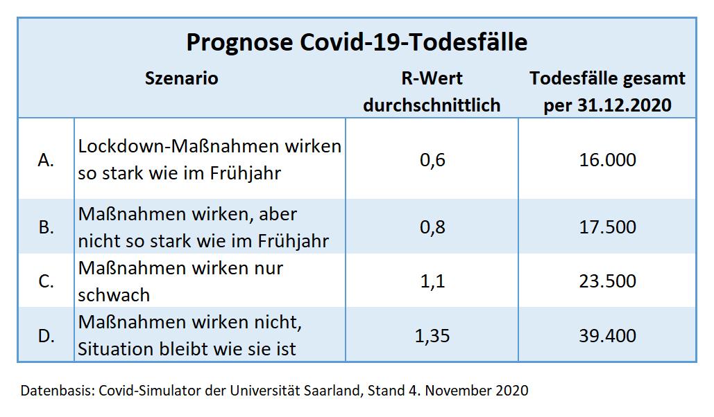 Prognose Covid-Tote