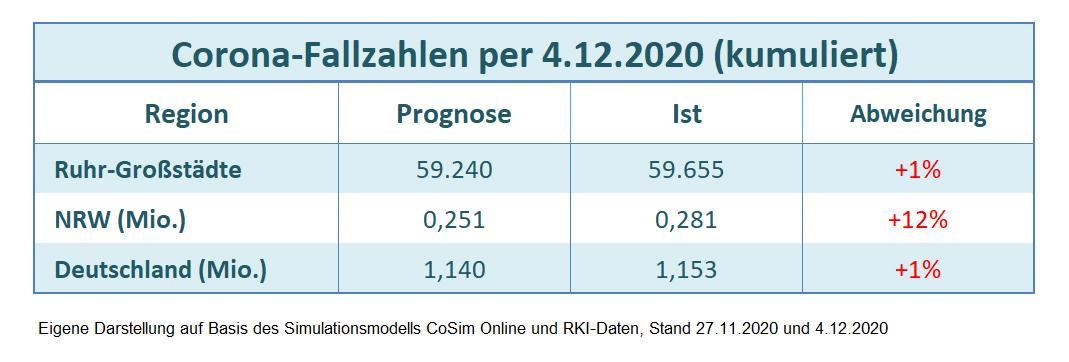 Fallzahlen Oberhausen