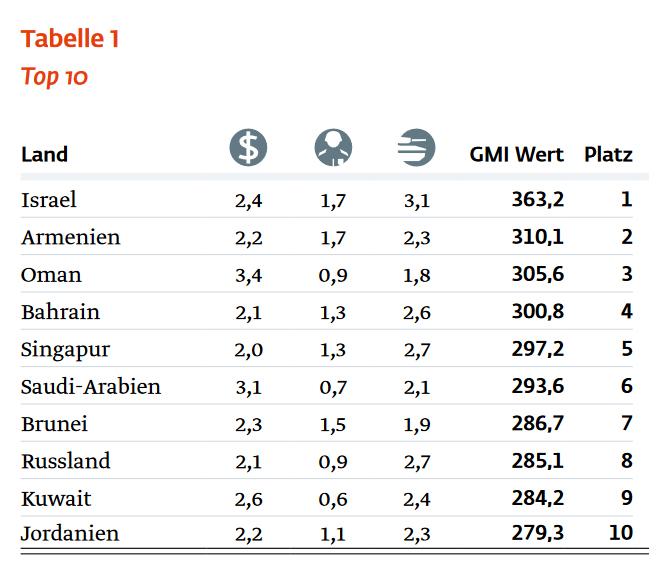 Die zehn höchst militarisierten Länder der Welt