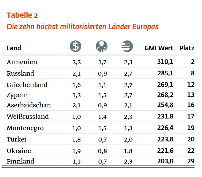 Die zehn höchst militarisierten Länder Europas