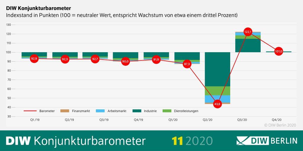Konjunktureinbruch im viertel Quartal 2020
